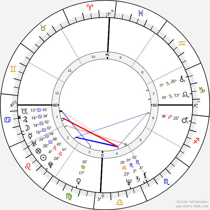 Hugo Chávez - Birth horoscope chart