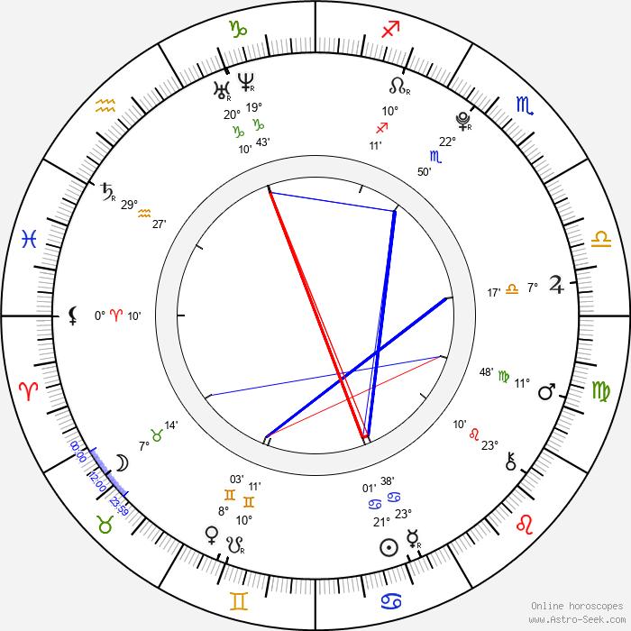 Hugo Conzelmann - Birth horoscope chart