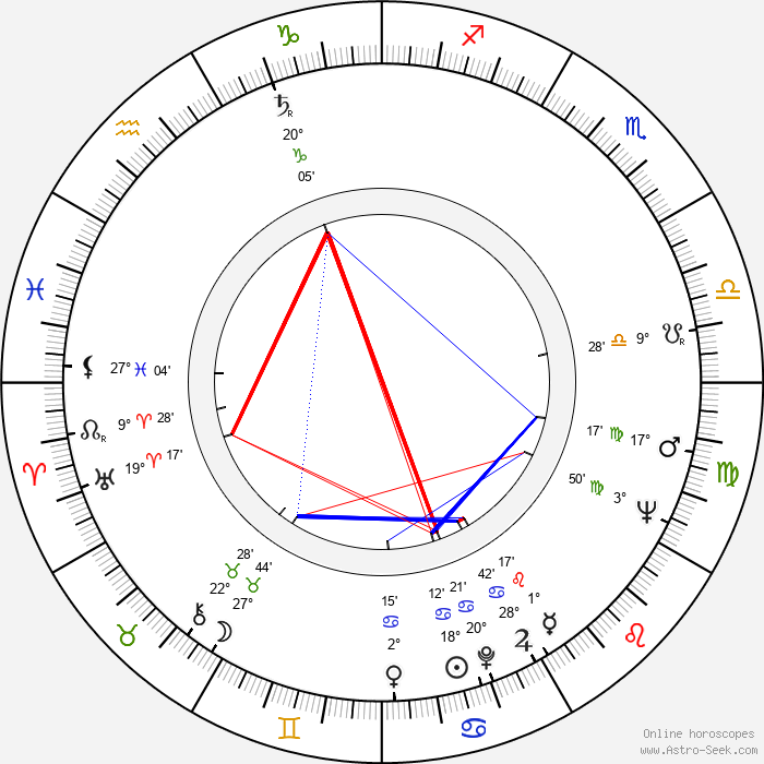 Hugo Demartini - Birth horoscope chart
