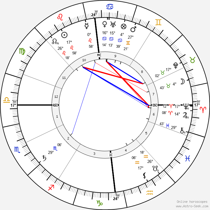 Hugo Eckener - Birth horoscope chart