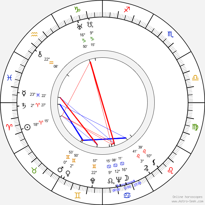 Hugo Fregonese - Birth horoscope chart