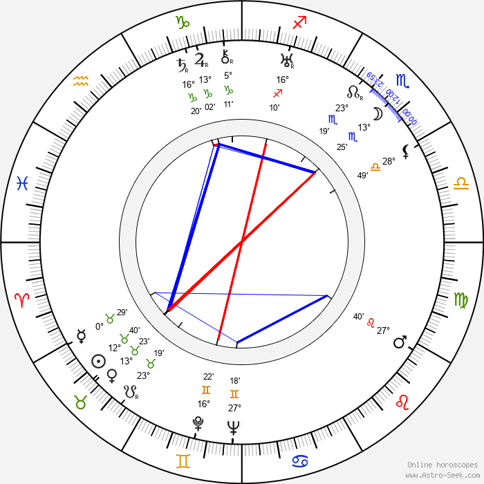 Hugo Friedhofer - Birth horoscope chart