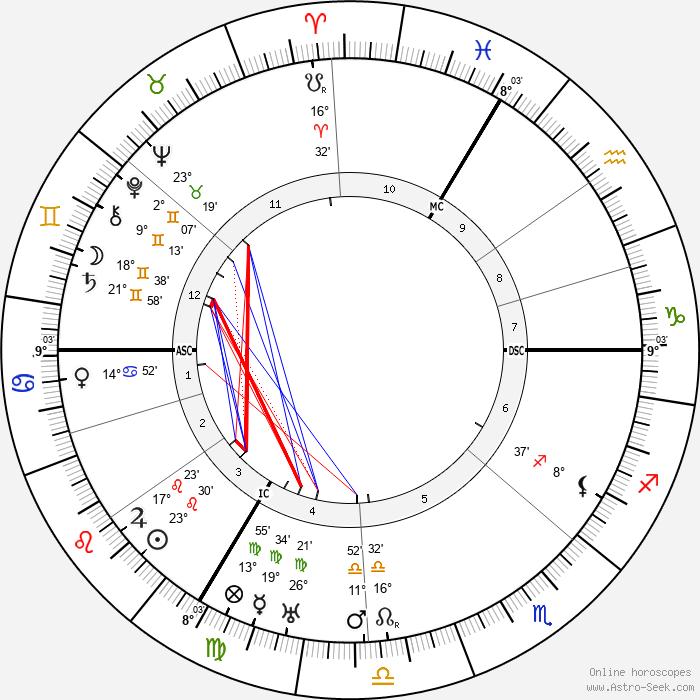 Hugo Gernsback - Birth horoscope chart