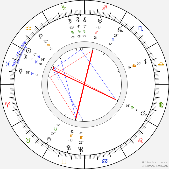Hugo Haas - Birth horoscope chart