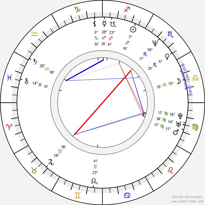 Hugo Habrman - Birth horoscope chart