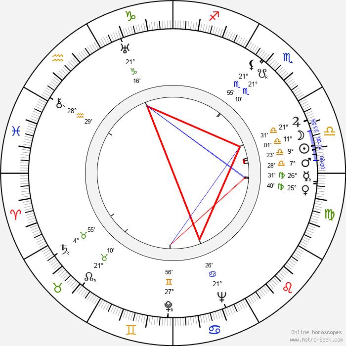 Hugo Kaminský - Birth horoscope chart