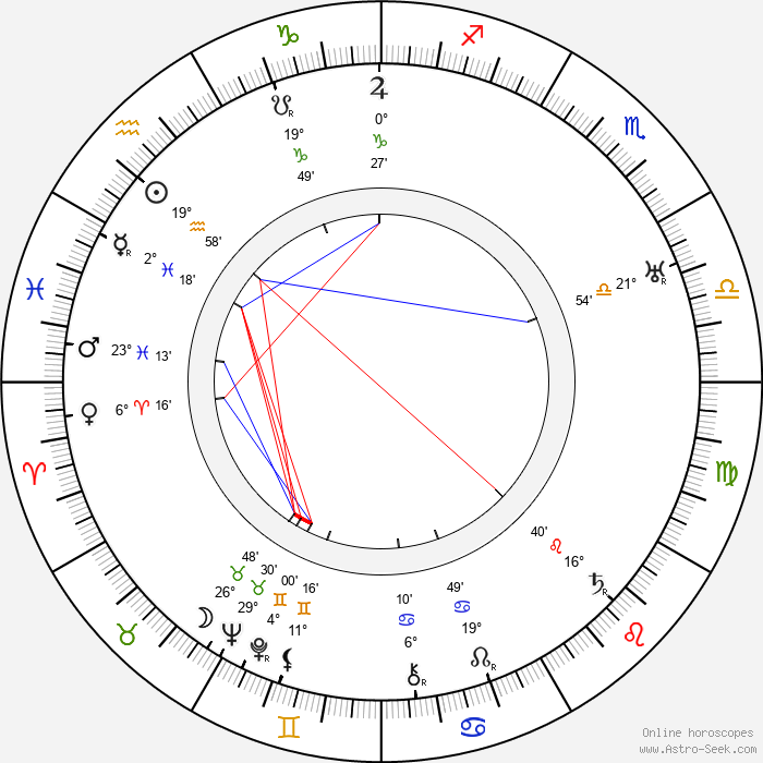 Hugo Klement Mrázek - Birth horoscope chart