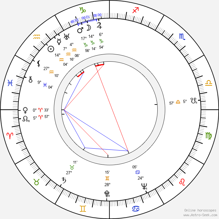 Hugo Krzyski - Birth horoscope chart
