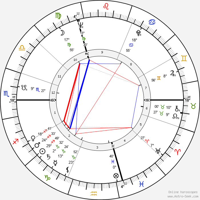 Hugo Loetscher - Birth horoscope chart