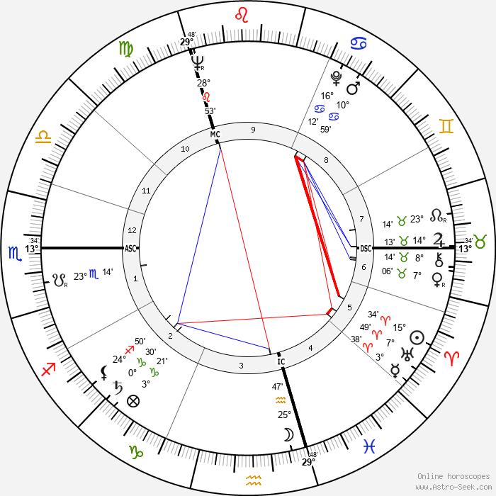 Hugo Maurice Claus - Birth horoscope chart
