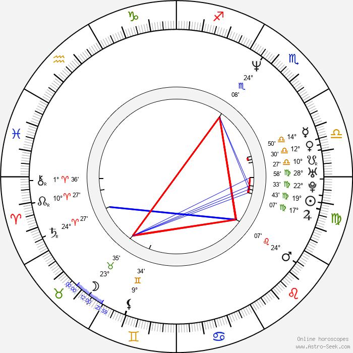 Hugo Metsers - Birth horoscope chart