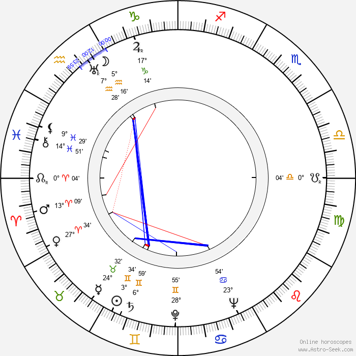 Hugo Nousiainen - Birth horoscope chart