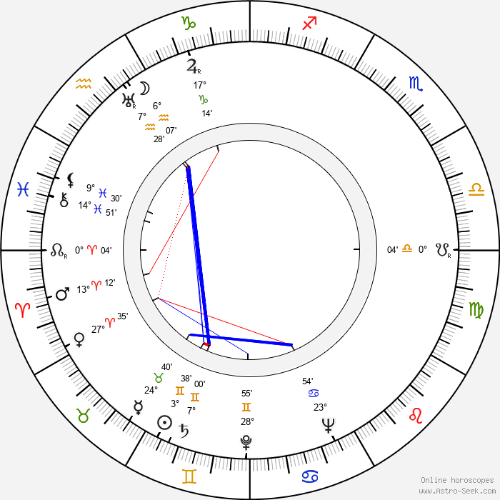 Hugo Nousiainen - Birth horoscope chart