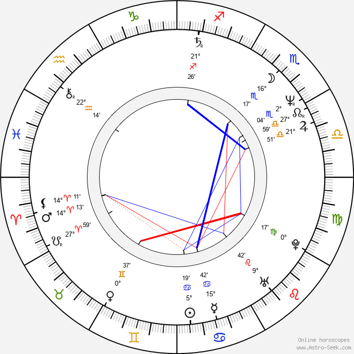 Hugo Rodríguez - Birth horoscope chart