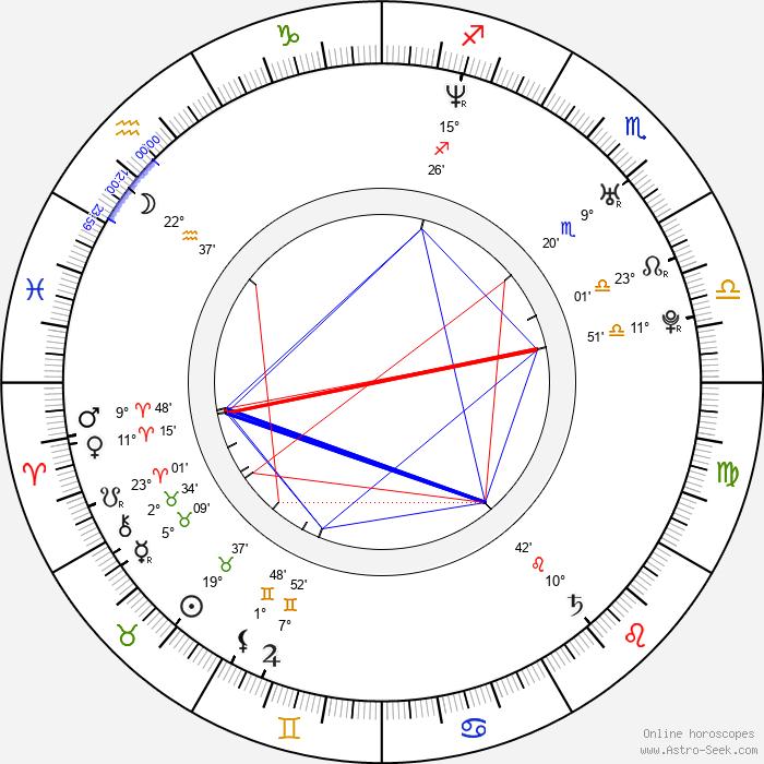 Hugo Silva - Birth horoscope chart
