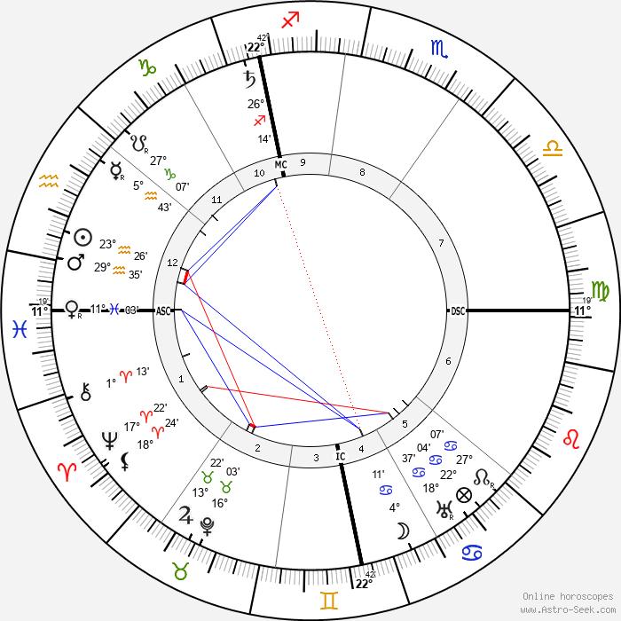 Hugo Stinnes - Birth horoscope chart