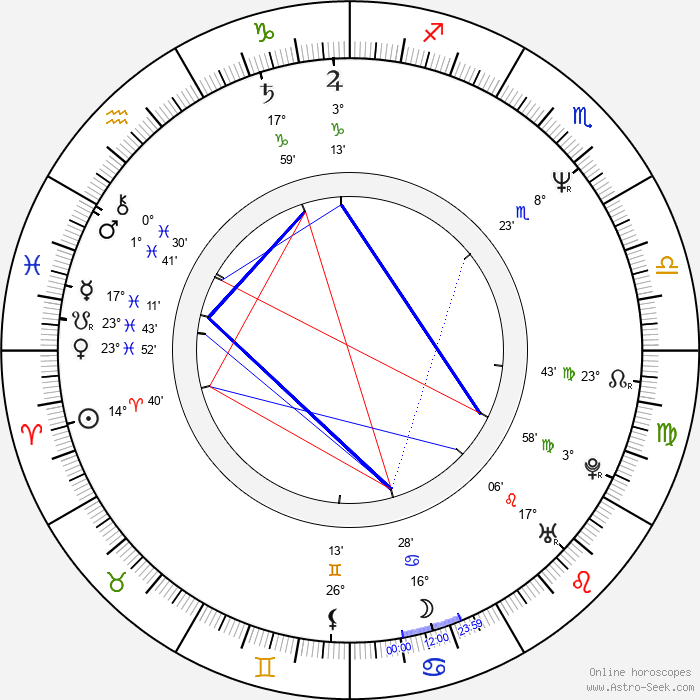 Hugo Weaving - Birth horoscope chart