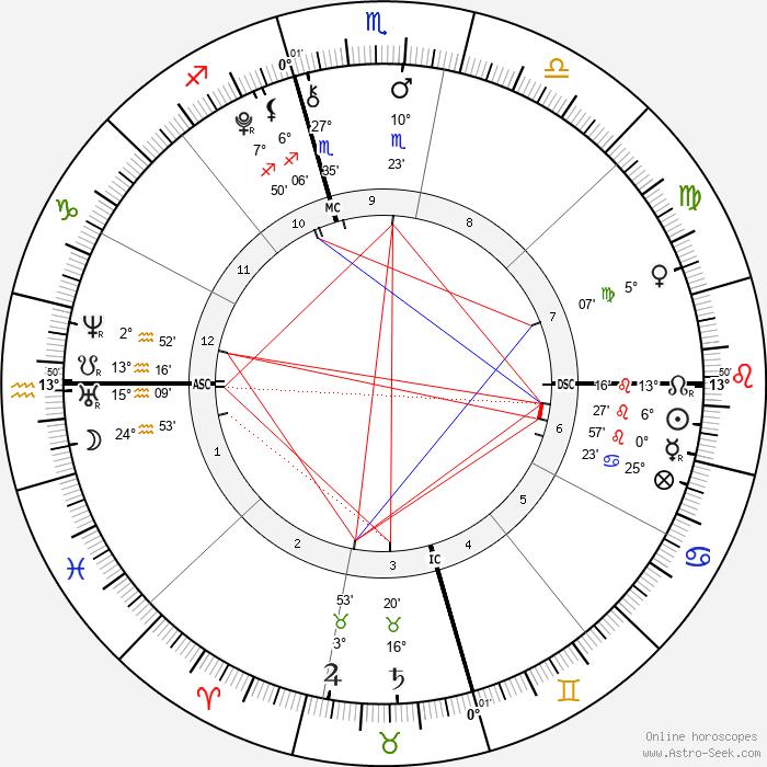 Hugo Wentzel - Birth horoscope chart