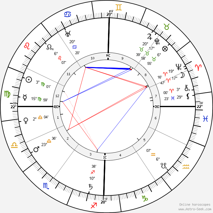 Hugues Lapaire - Birth horoscope chart