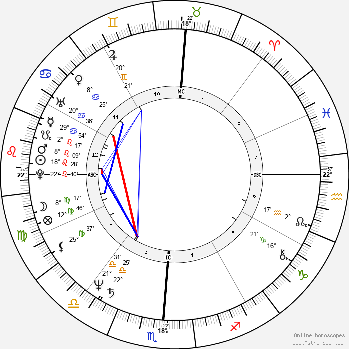 Hulk Hogan - Birth horoscope chart