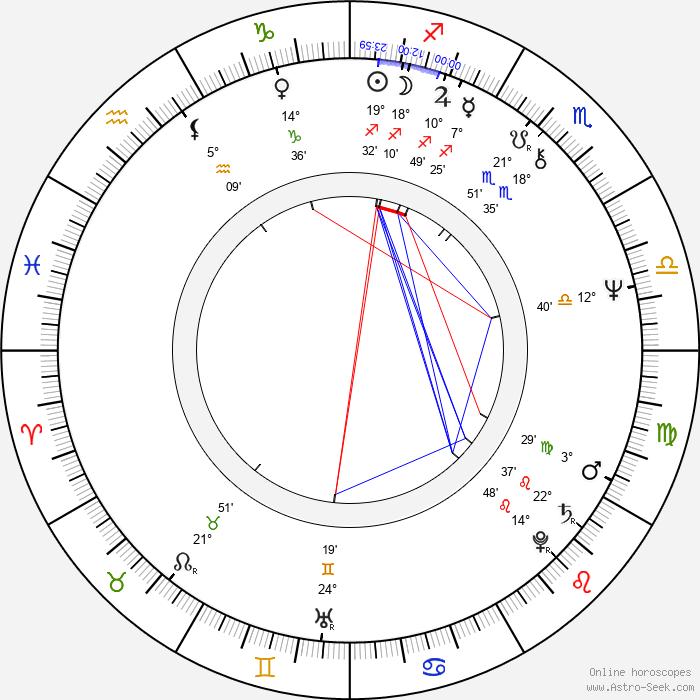 Hülya Koçyiğit - Birth horoscope chart
