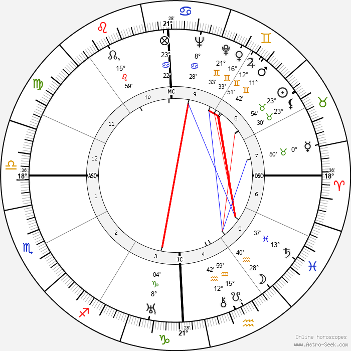 Humberto Delgado - Birth horoscope chart