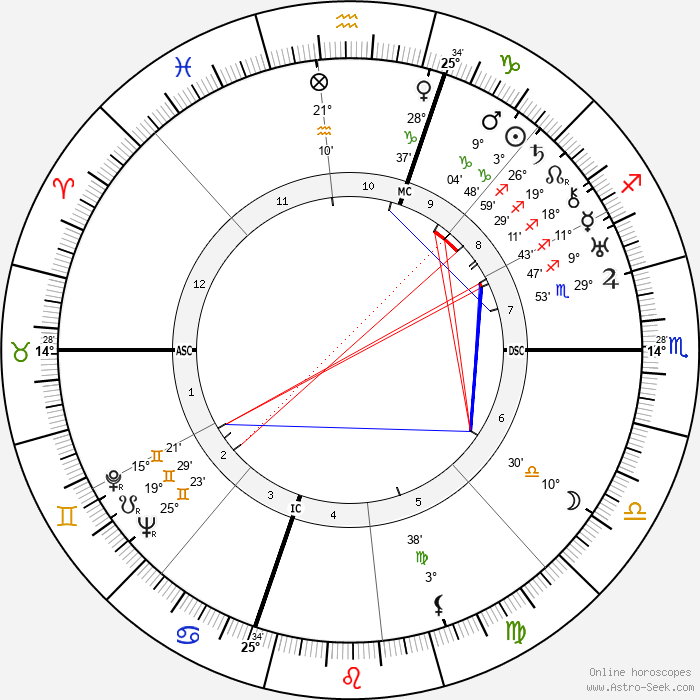 Humphrey Bogart - Birth horoscope chart