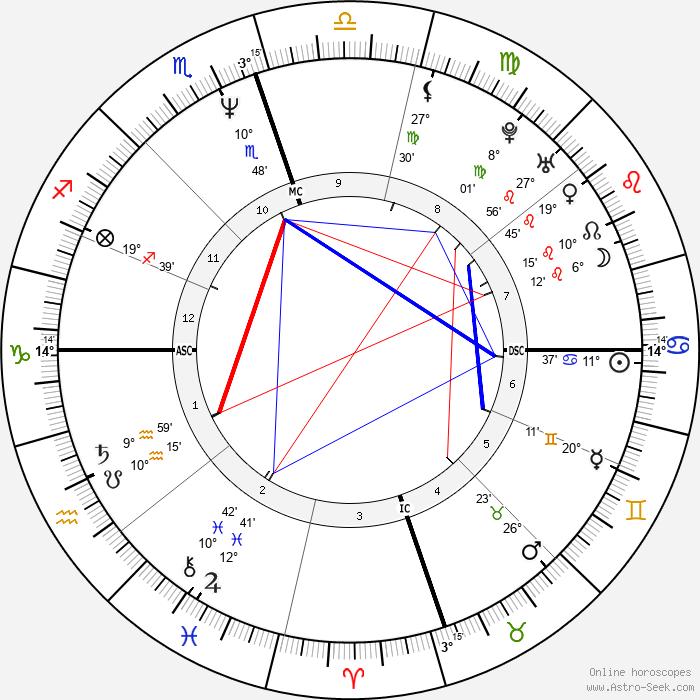 Hunter Tylo - Birth horoscope chart