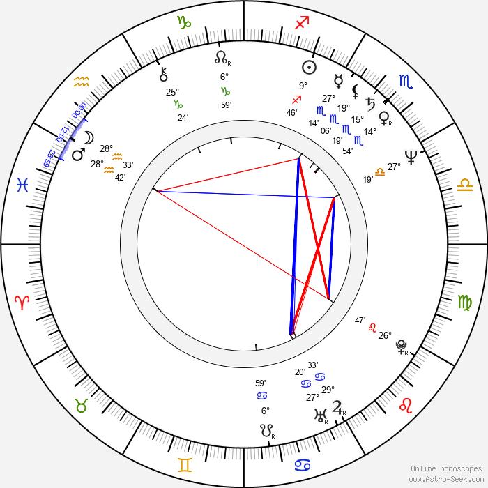 Huub Stapel - Birth horoscope chart