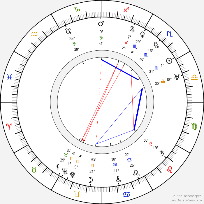 Huugo Jalkanen - Birth horoscope chart