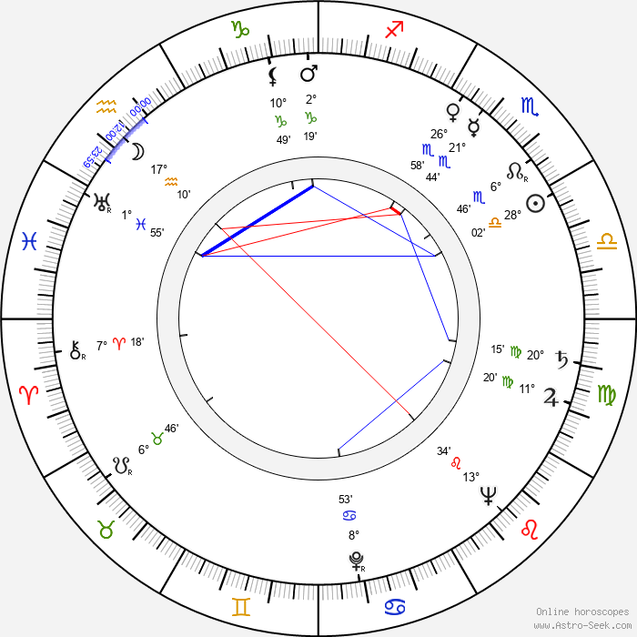 Hy Averback - Birth horoscope chart
