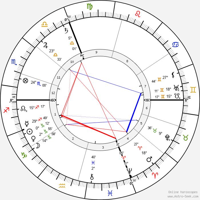 Hyacinthe Jean Vincent - Birth horoscope chart