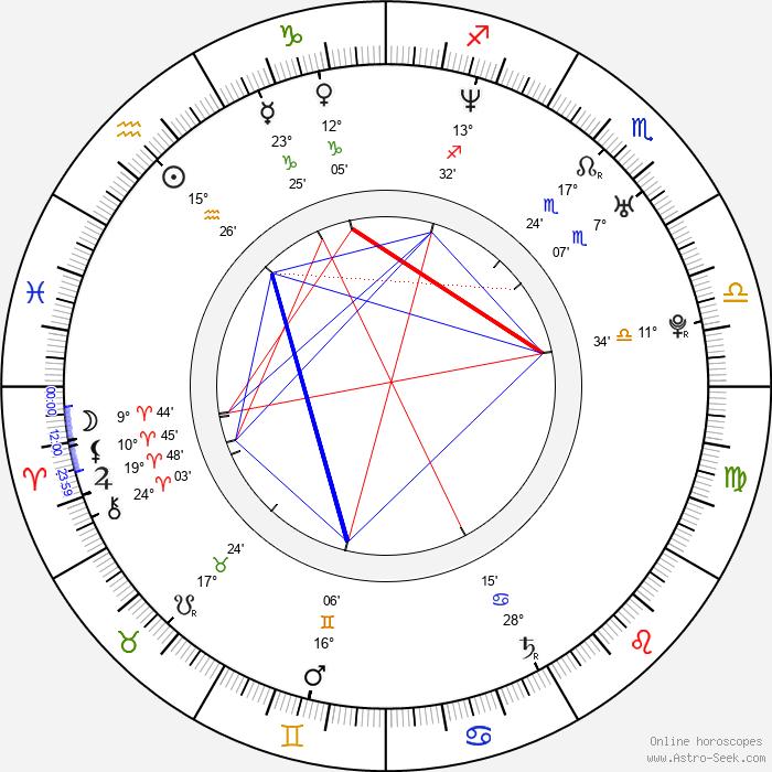 Hyeon-jin Sa - Birth horoscope chart
