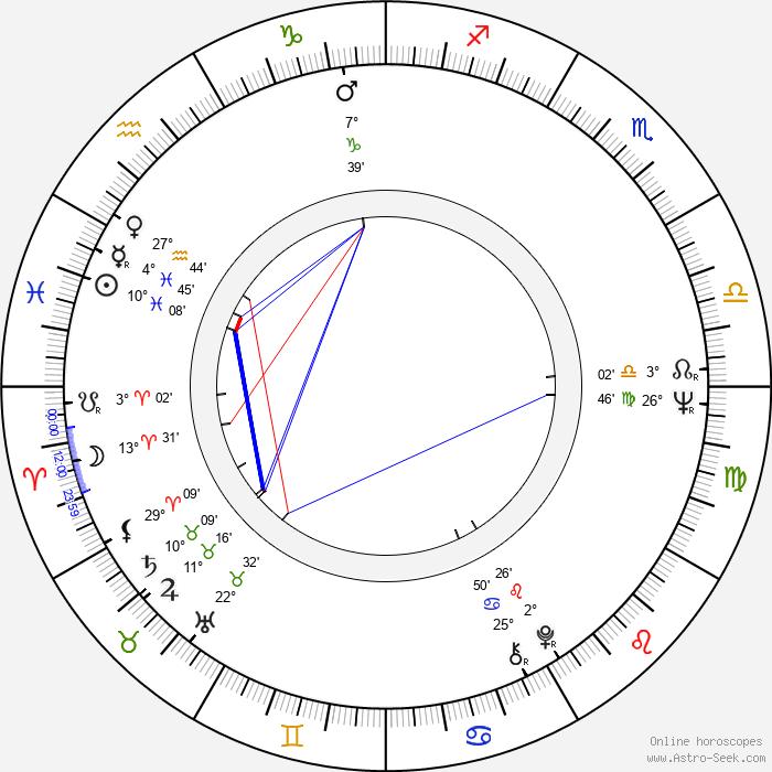 Hyeon Ju - Birth horoscope chart