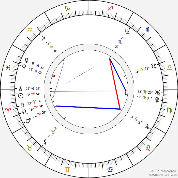 Hyeon-jun Shin - Birth horoscope chart