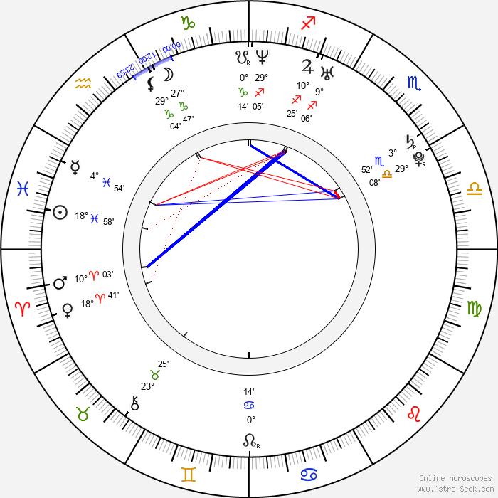 Hyeon-kyeong Ryu - Birth horoscope chart