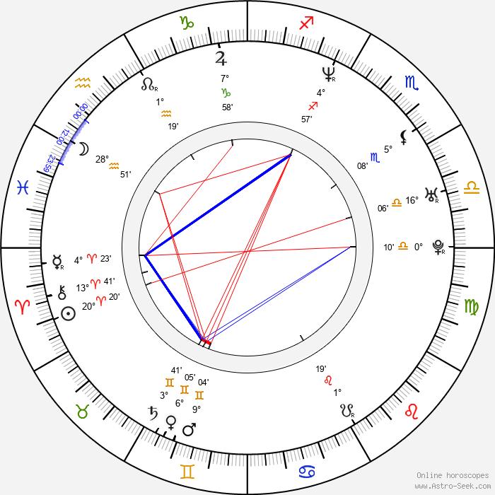 Hyeong-jin Kong - Birth horoscope chart