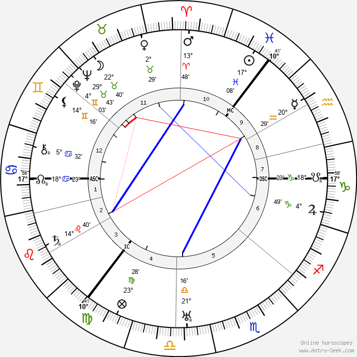 Hyman Levy - Birth horoscope chart