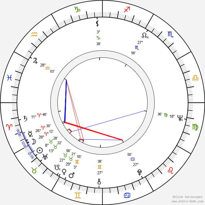 Hynek Bočan - Birth horoscope chart