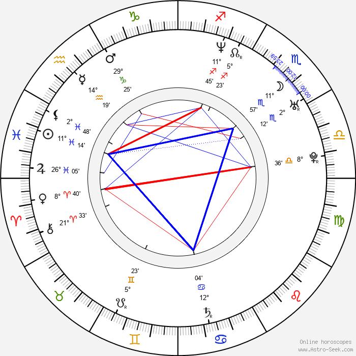 Hynek Tomm - Birth horoscope chart