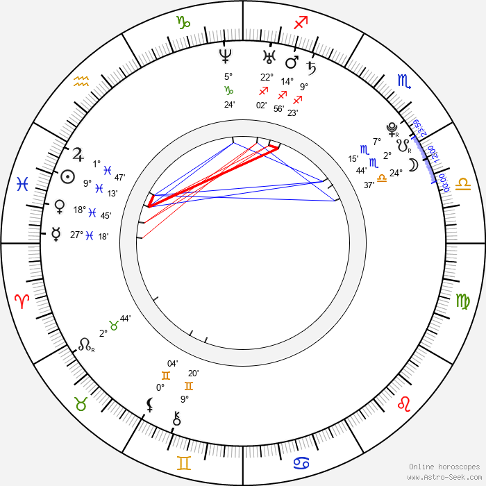 Hyo-rin Min - Birth horoscope chart