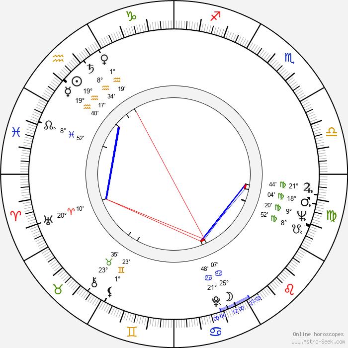 Iain Anders - Birth horoscope chart