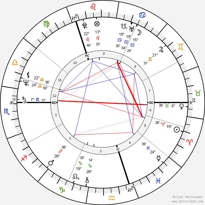 Iain Duncan Smith - Birth horoscope chart