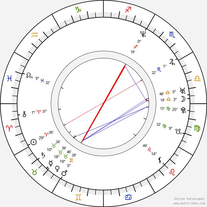 Iain Gardner - Birth horoscope chart