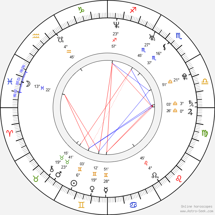 Iain Robertson - Birth horoscope chart
