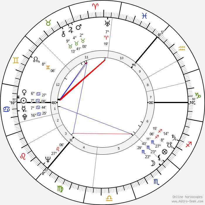 Ian Bannen - Birth horoscope chart