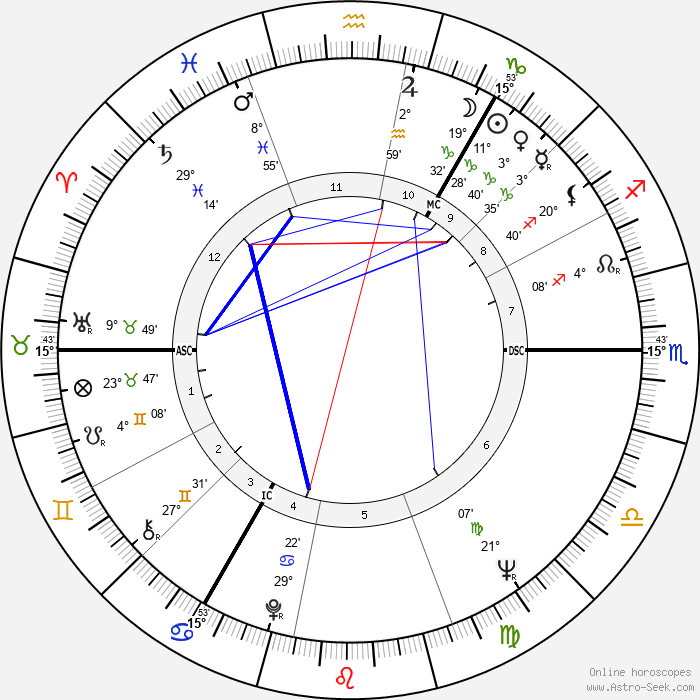 Ian Brady - Birth horoscope chart