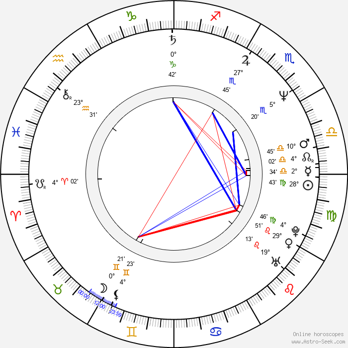 Ian Brooker - Birth horoscope chart