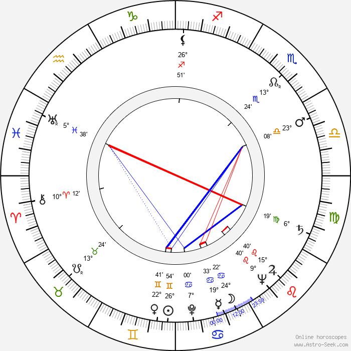 Ian Carmichael - Birth horoscope chart