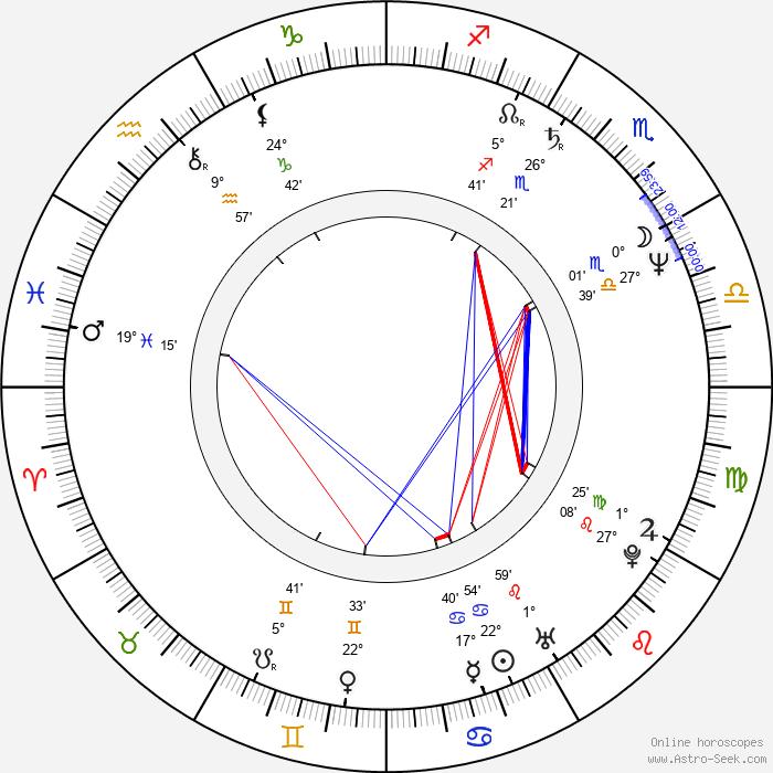 Ian Curtis - Birth horoscope chart